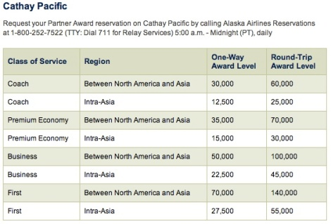 Alaska Air CX Redemption