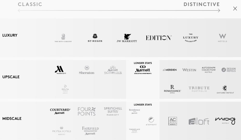 Marriott SPG Brands