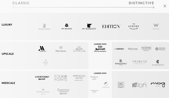 Marriott SPG Brands